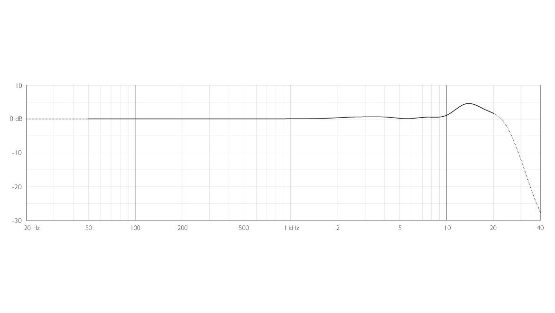 2006A-ddicate-2006A-Twin-Diaphragm-Omni-Microphone-frequency-response.jpg
