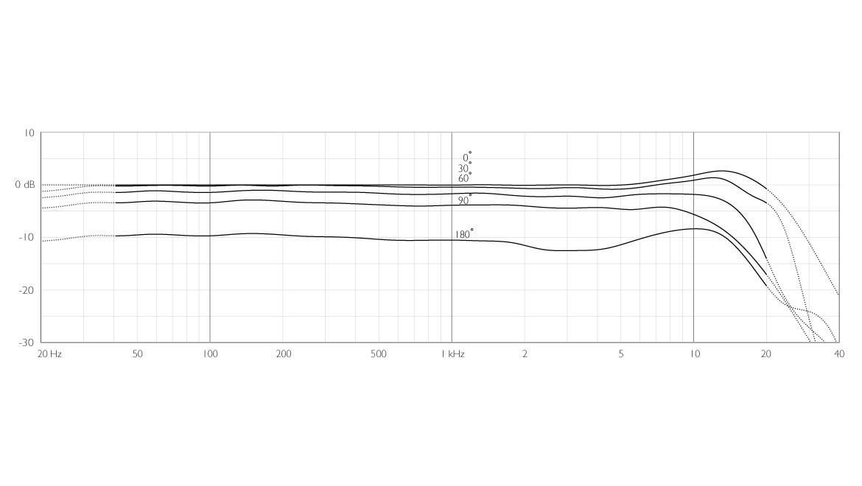 4015-ddicate-4015-Wide-Cardioid-Microphone-frequency-response.jpg