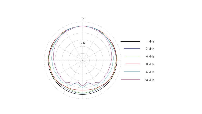4090-ddicate-4090-Omnidirectional-Microphone-polar-pattern.jpg