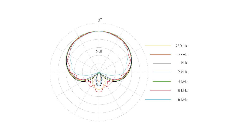 4018-VH-B-DPA-dfacto-4018V-Mic-Wired-DPA-Handle-Supercardioid-Polar-pattern.jpg