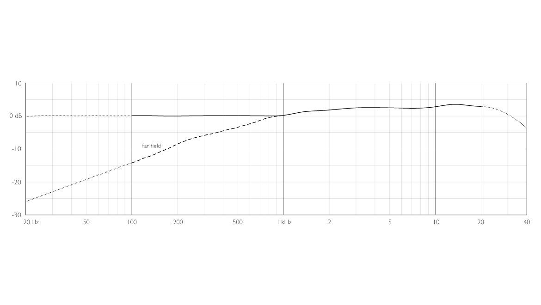 4188-DC-F-B-LE-dfine-CORE-4188-Slim-Directional-Flex-Headset-Mic-120-mm-Boom-frequency-response-near-and-far-field.jpg