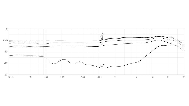 4188-DC-F-B-LE-dfine-CORE-4188-Slim-Directional-Flex-Headset-Mic-120-mm-Boom-frequency-response.jpg