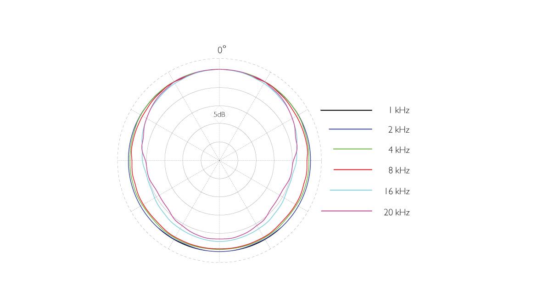 4266-OC-F-dfine-CORE-4166-Slim-Omni-Flex-Earset-Mic-polar-pattern.jpg