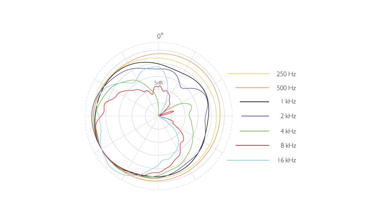 5100-dmension-5100-Mobile-5-1-Surround-Microphone-polar-pattern-LS.jpg
