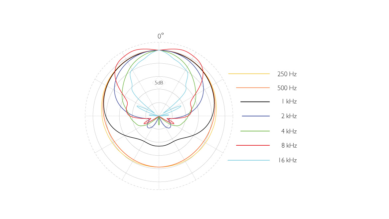 5100-dmension-5100-Mobile-5-1-Surround-Microphone-polar-pattern-center.jpg