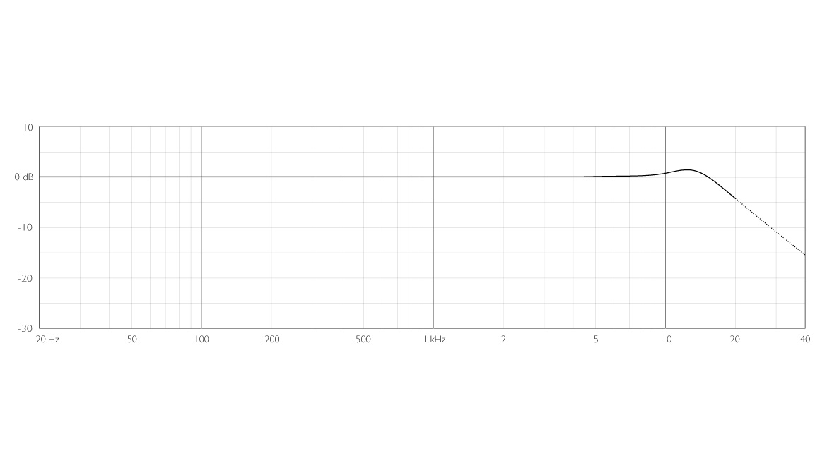 4006A-ddicate-4006A-Omni-Microphone-frequency-response-close-miking-grid.jpg