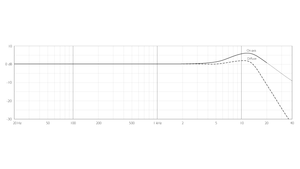 4006A-ddicate-4006A-Omni-Microphone-frequency-response-diffuse-field-grid.jpg