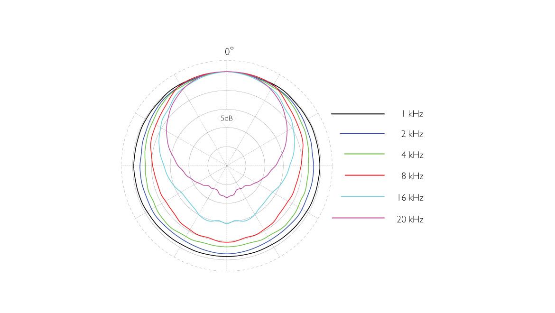 4006A-ddicate-4006A-Omni-Microphone-polar-pattern-close-miking-grid.jpg