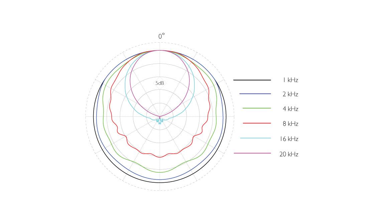 4041-SP-ddicate-4041-SP-Large-Diaphragm-Microphone-P48-polar-pattern.jpg