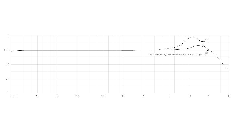 4061-OC-C-dscreet-CORE-4061-Omni-Mic-Loud-SPL-Frequency-Response.jpg