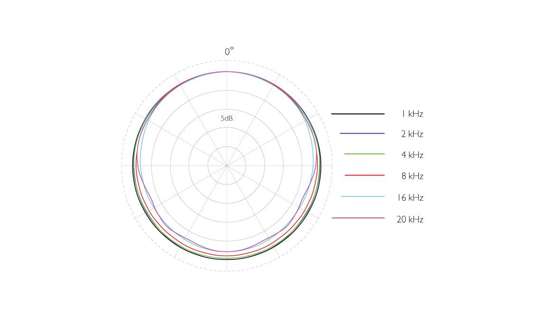 4061-OC-C-dscreet-CORE-4061-Omni-Mic-Loud-SPL-Polar-Pattern.jpg